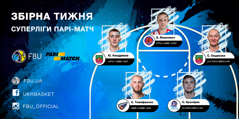 Вперше MVP тижня став гравець БК Запоріжжя