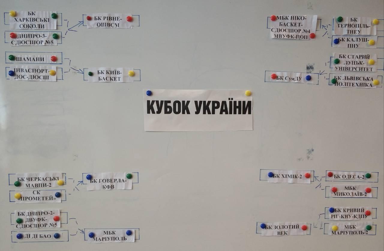 Результати жеребкування Кубку України серед чоловічих команд