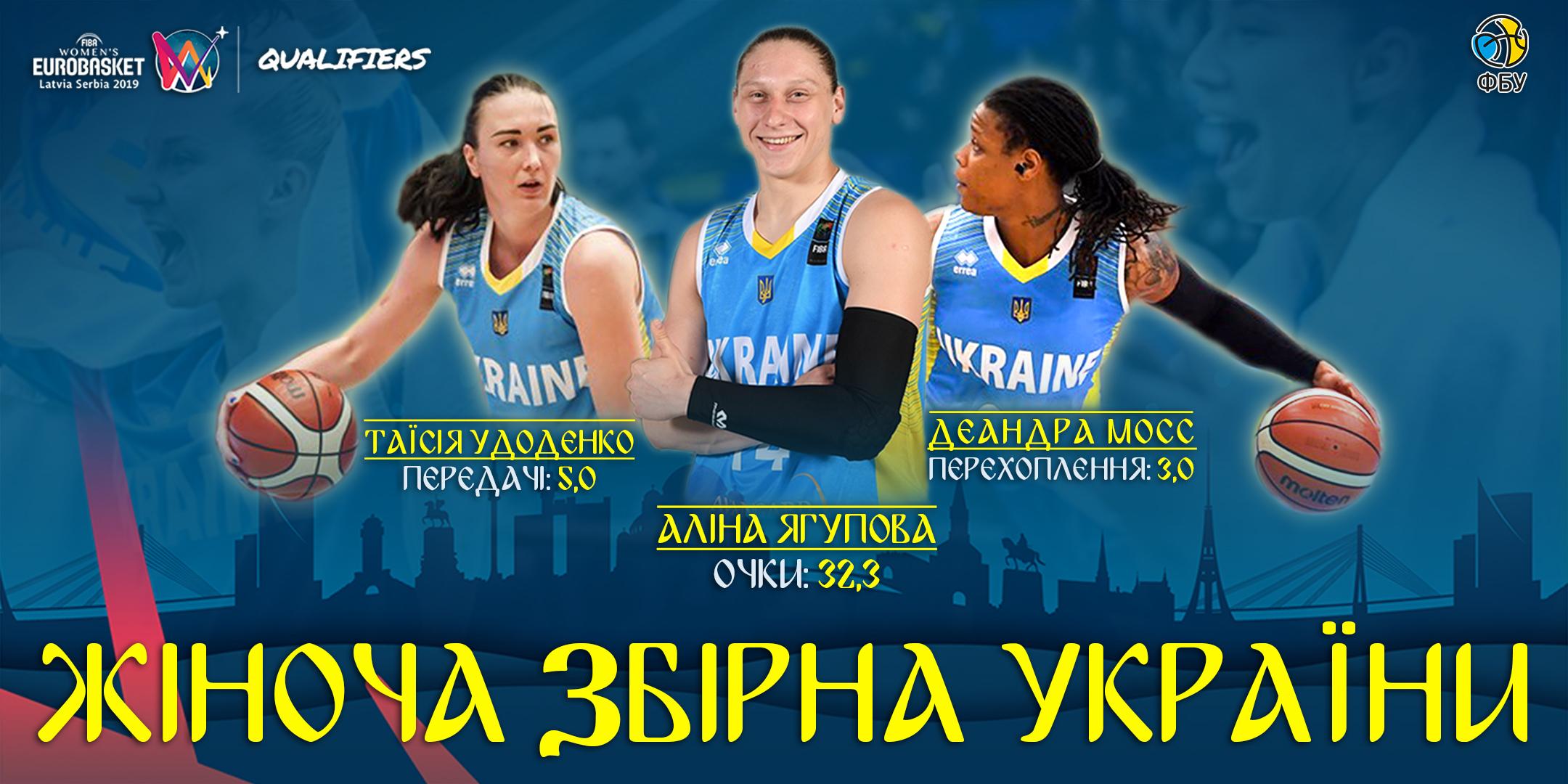 Лідери збірної України у відборі на ЄвроБаскет-2019: інфографіка