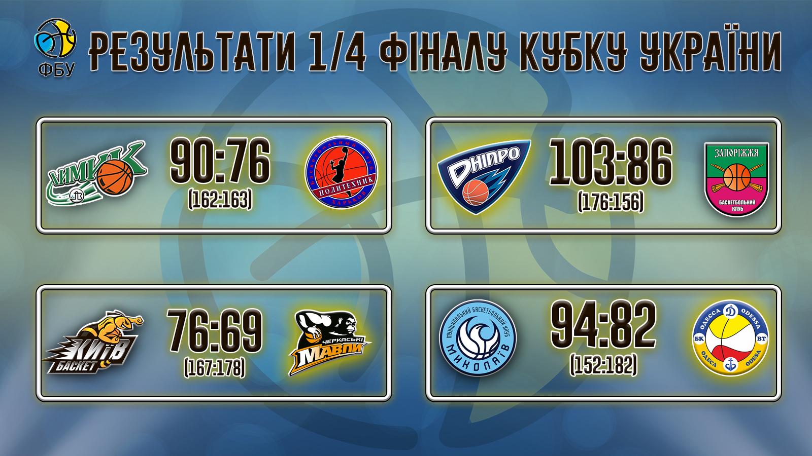 Зіграно всі матчі 1/4 фіналу Кубку України