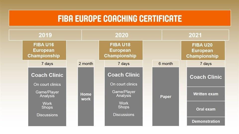 Завершується термін подання заявок на навчання за програмою ФІБА