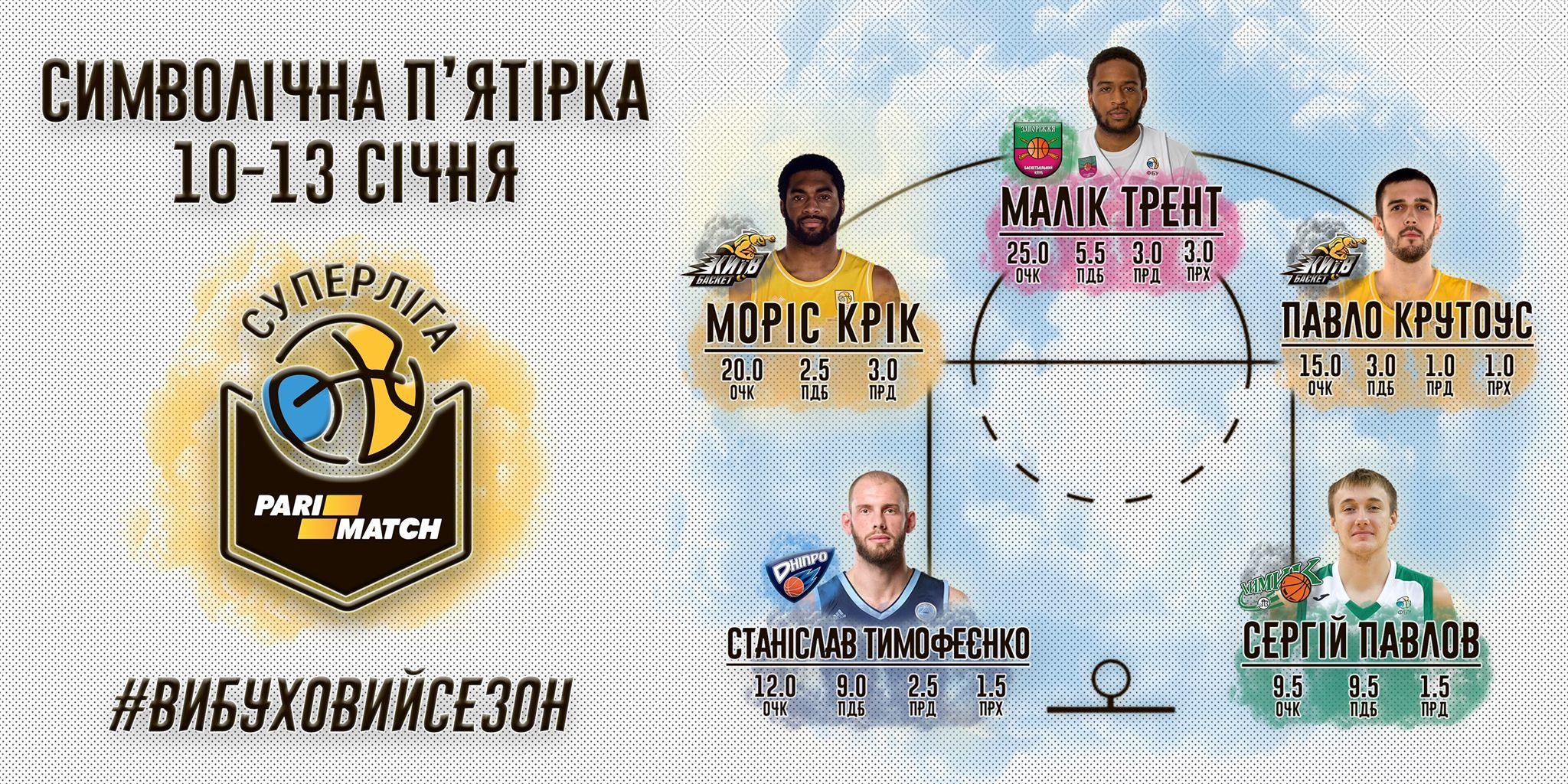 Українська ланка високих і легіонерський бек-корт, така п'ятірка найкращих першого ігрового тижня 2019 року