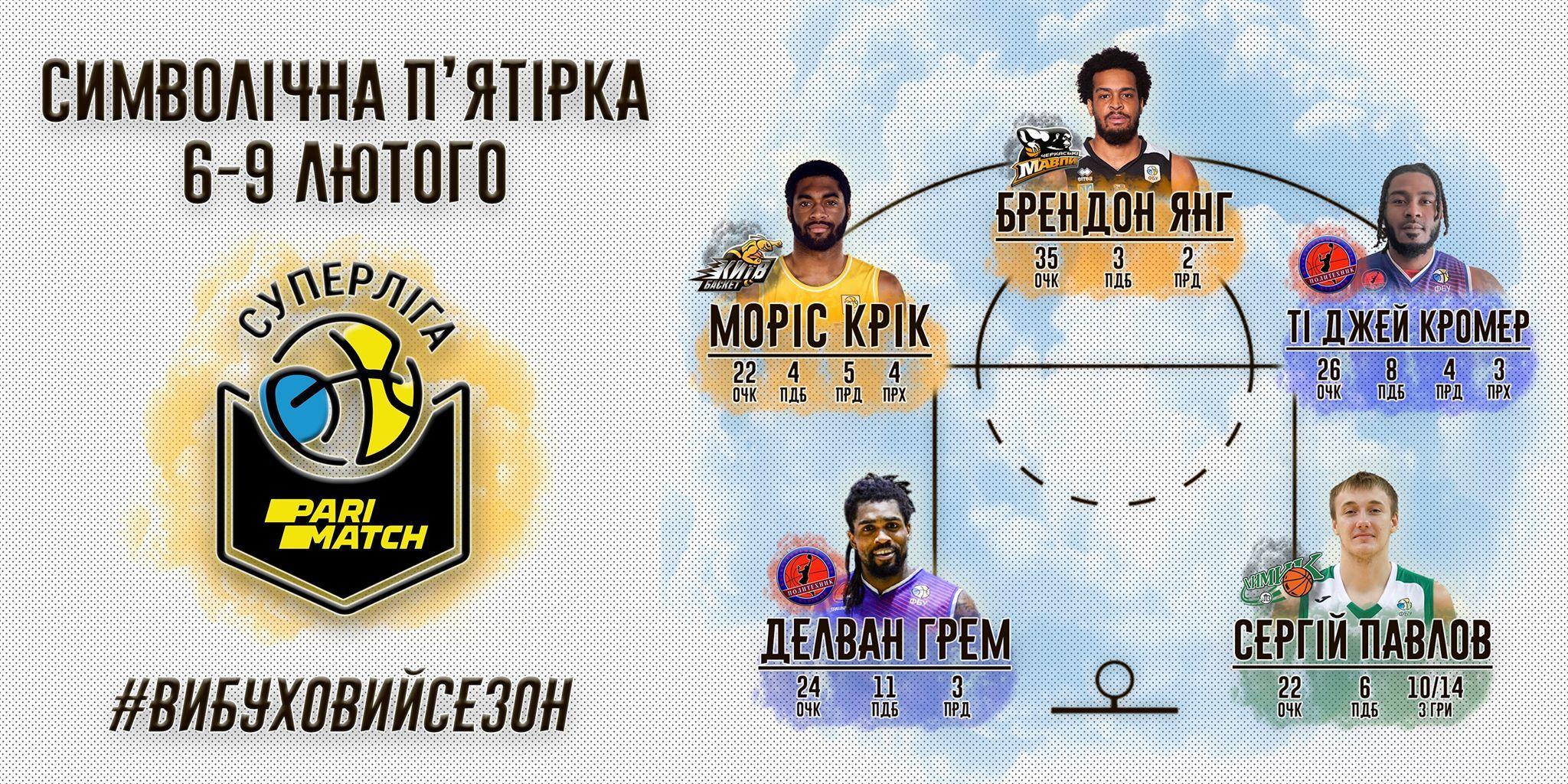 Гравець збірної України і чотири легіонери у складі збірної туру