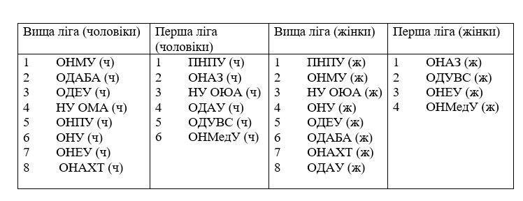 СБЛУ Таскомбанк: стартовал дивизион Черное море
