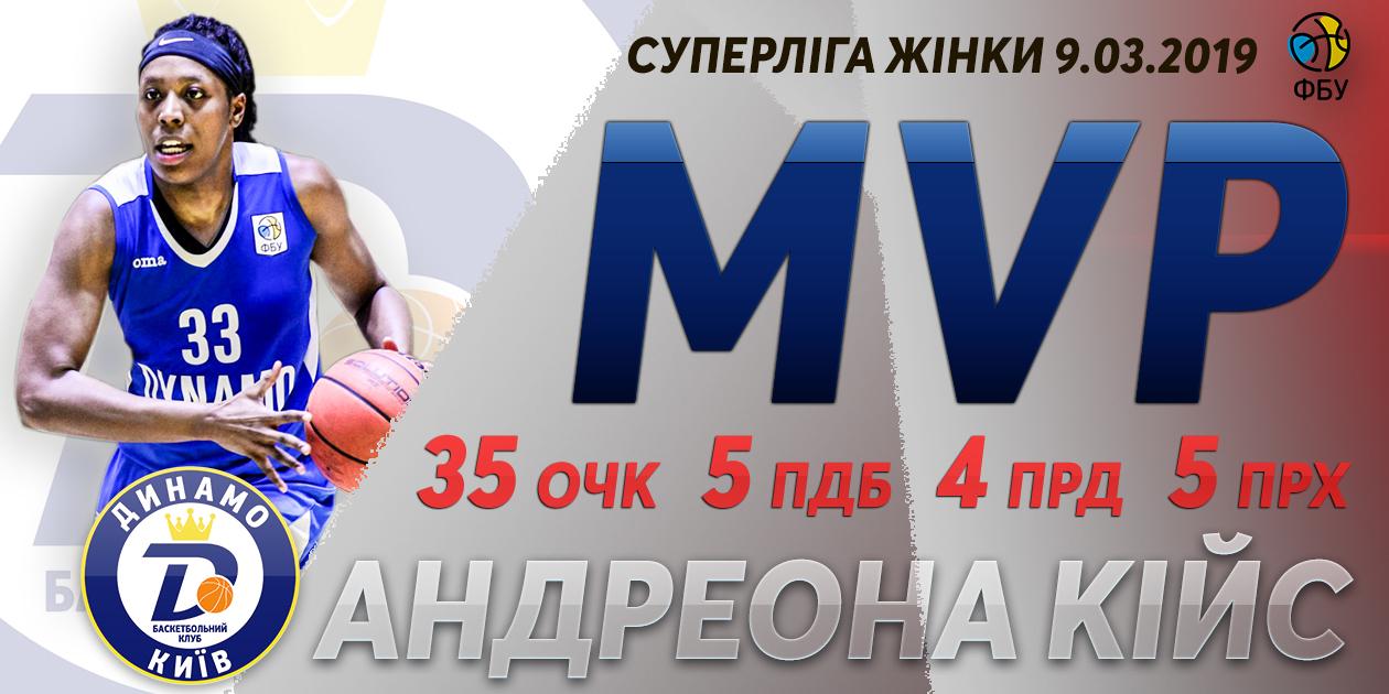 Жіноча Суперліга: названо збірну тижня та MVP