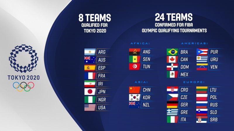 Визначилися всі учасники баскетбольної олімпійської кваліфікації