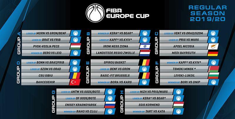 Кубок Європи ФІБА: можливі варіанти для Київ-Баскета та Дніпра