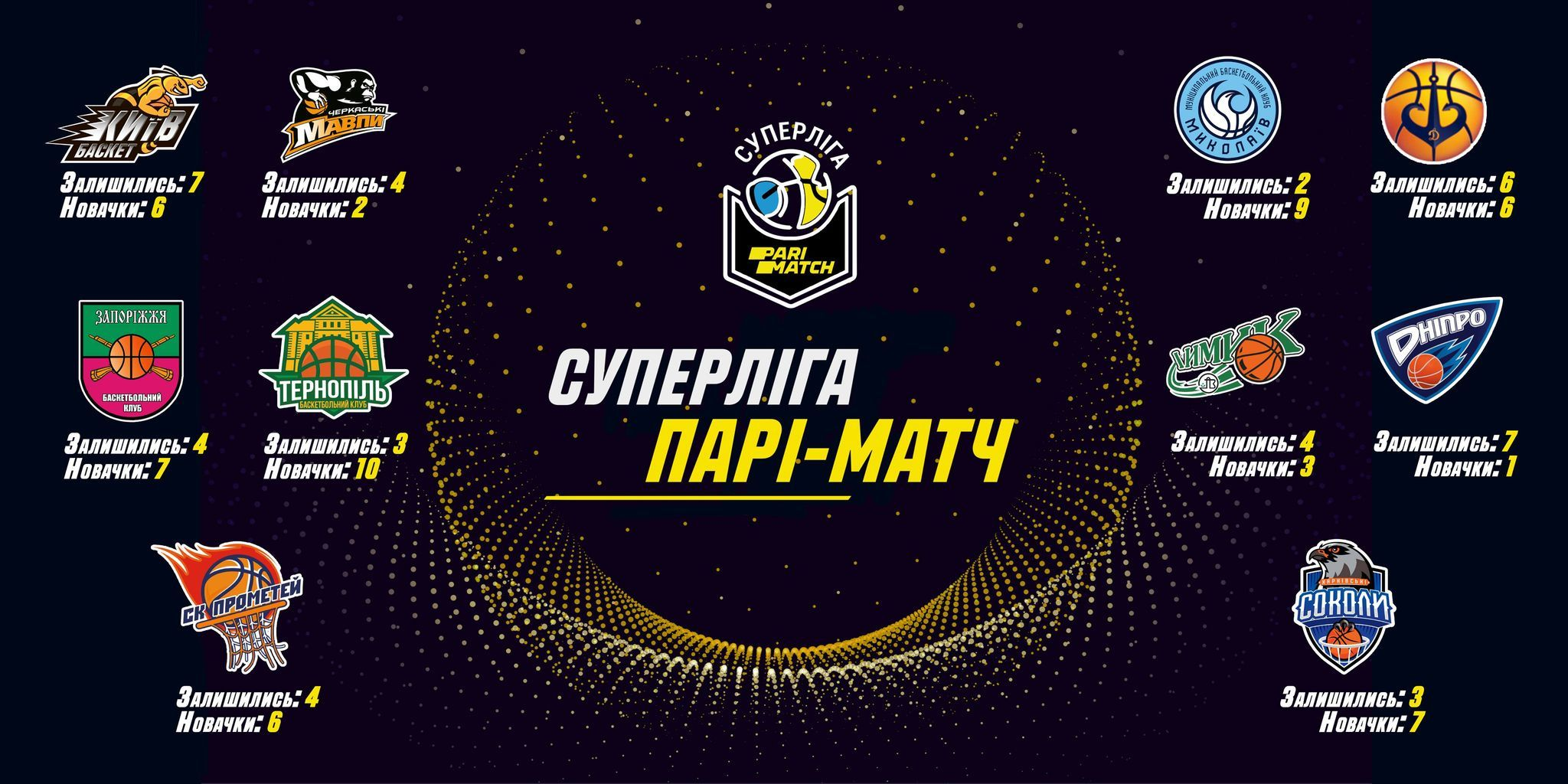 Клуби Суперліги Парі-Матч формують склади на новий сезон: всі підписання команд
