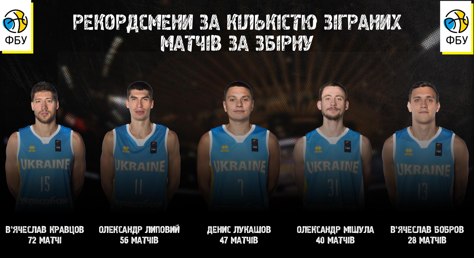 ФБУ назвала топ-5 гравців збірної України за кількістю матчів