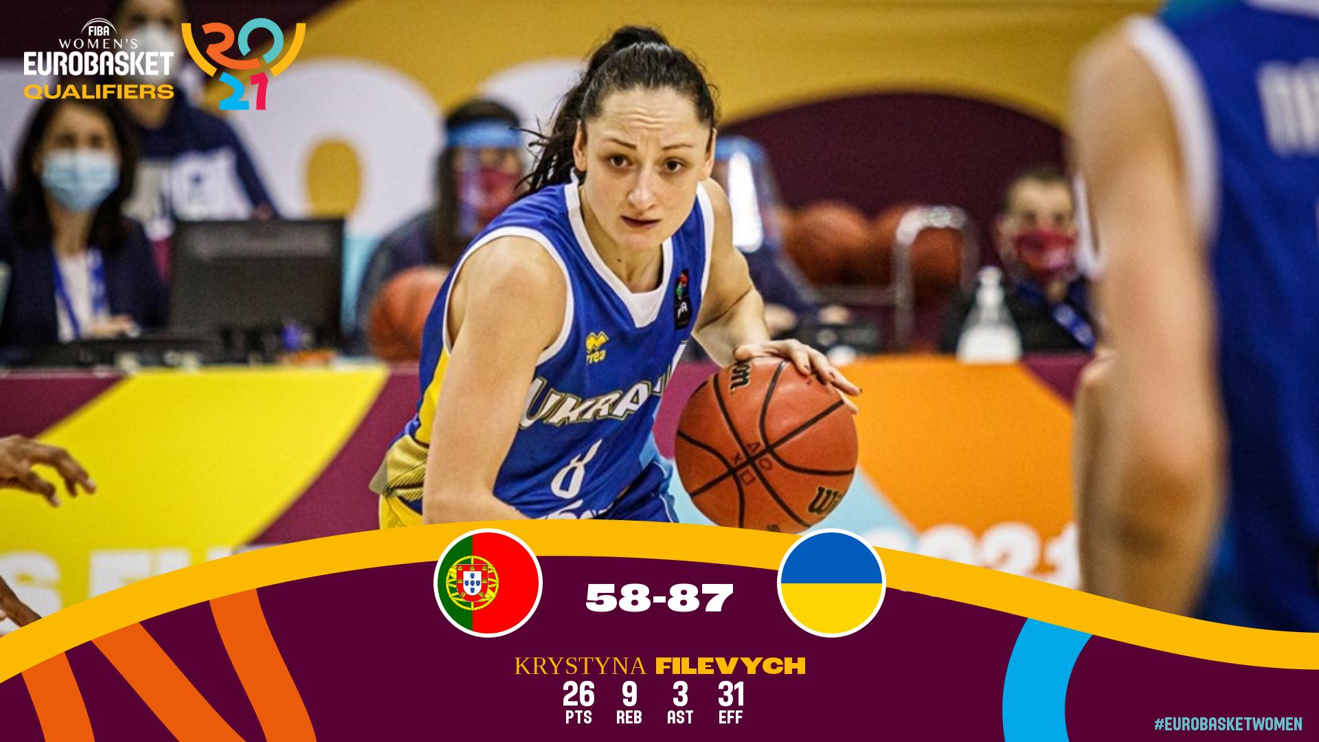 Збірна України перемогла Португалію з перевагою в 29 очок