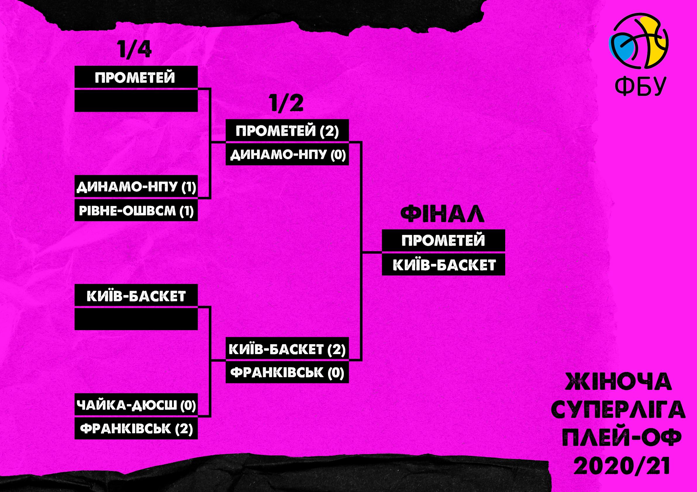 Битва за чемпіонство: нові дати матчів фіналу жіночої Суперліги між Прометеєм та Київ-Баскетом